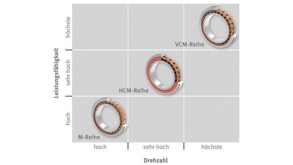Schaeffler Wälz- und Gleitlager: X-life High-Speed-Spindellager