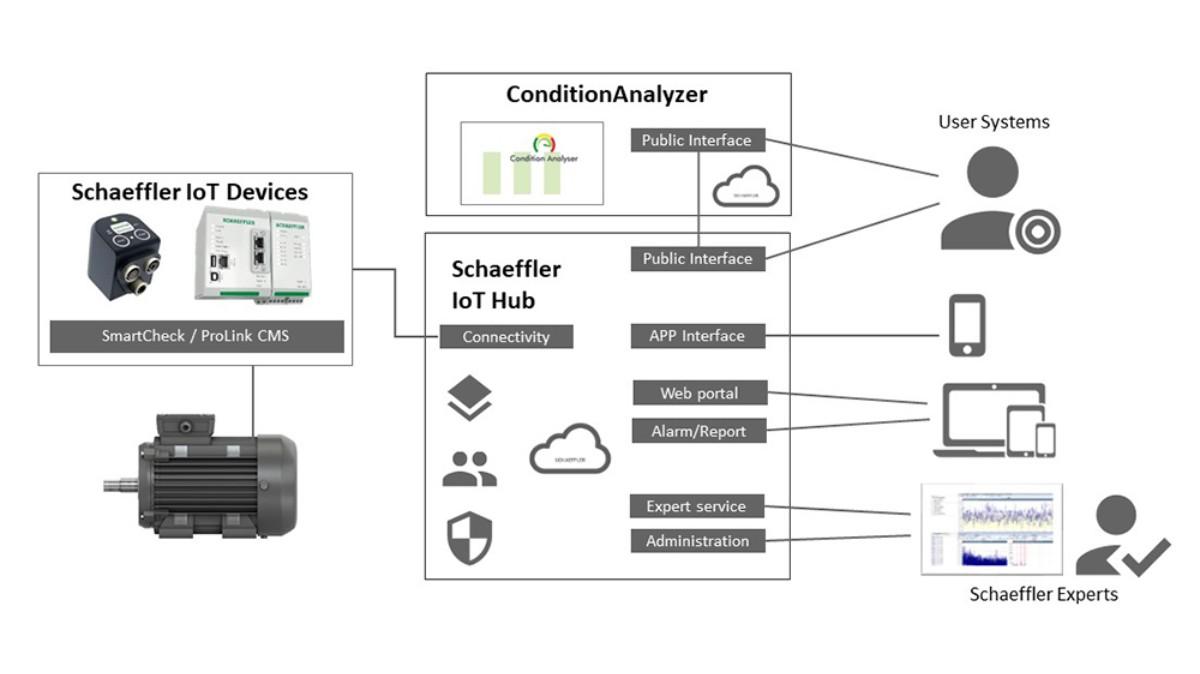 Von der intelligenten Komponente bis zur Cloud – Schaeffler bietet eine performante, skalierbare IT-Infrastruktur. Die flexible und offene Architektur des Systems ermöglicht einen einfachen, anwendungsorientierten und ausbaufähigen Einstieg in die digitalen Dienstleistungsangebote von Schaeffler. Leicht zu konfigurierende Schnittstellen übermitteln Informationen automatisiert in Kundensysteme und ermöglichen, auf Schaeffler-Expertenwissen zuzugreifen.