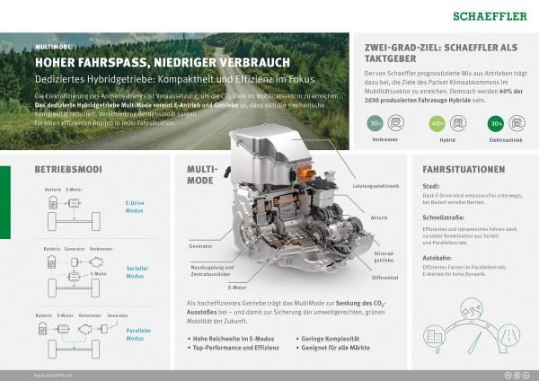 MultiMode: Hoher Fahrspaß, niedriger Verbrauch