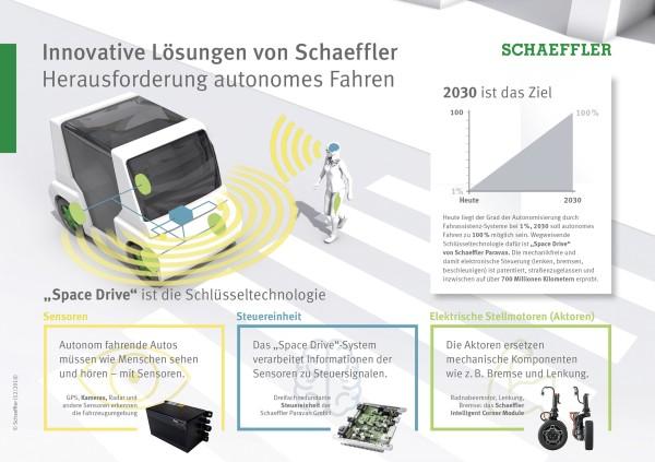Innovative Lösungen von Schaeffler: Herausforderung autonomes Fahren